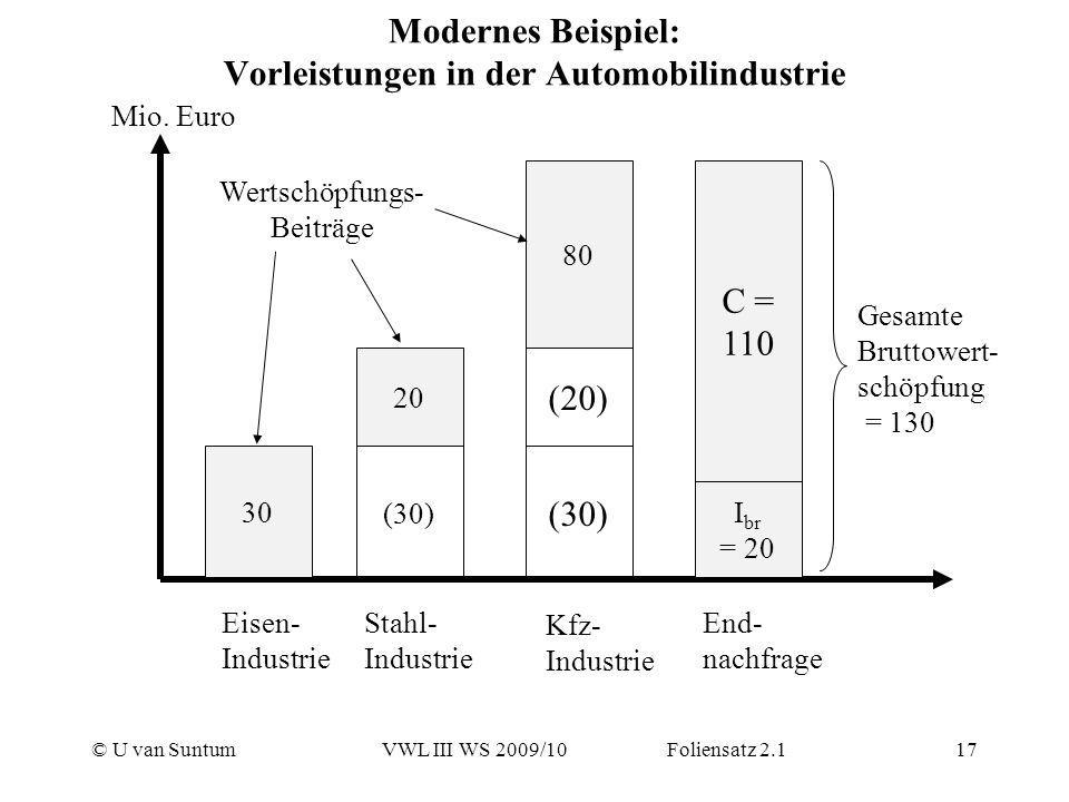 Modernes Beispiel: Vorleistungen in der Automobilindustrie