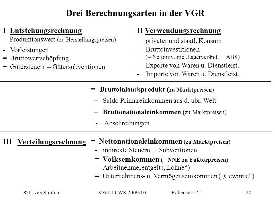 Drei Berechnungsarten in der VGR