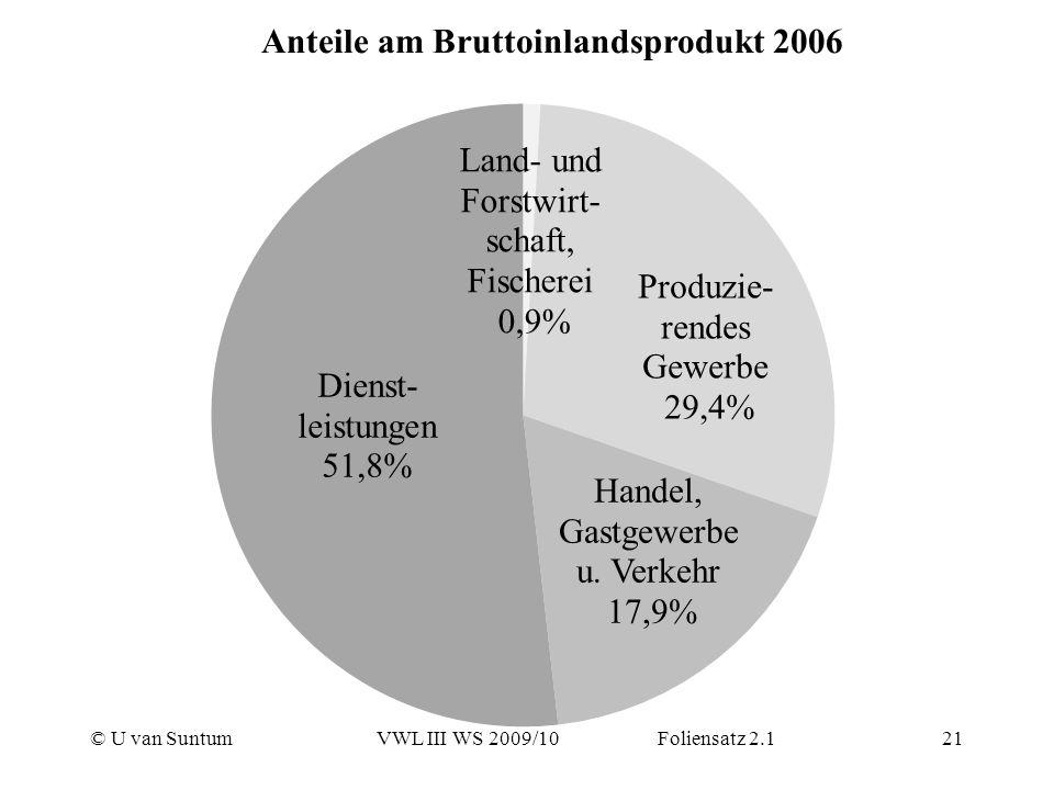 Anteile am Bruttoinlandsprodukt 2006