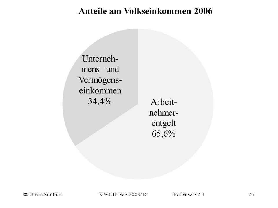 Anteile am Volkseinkommen 2006