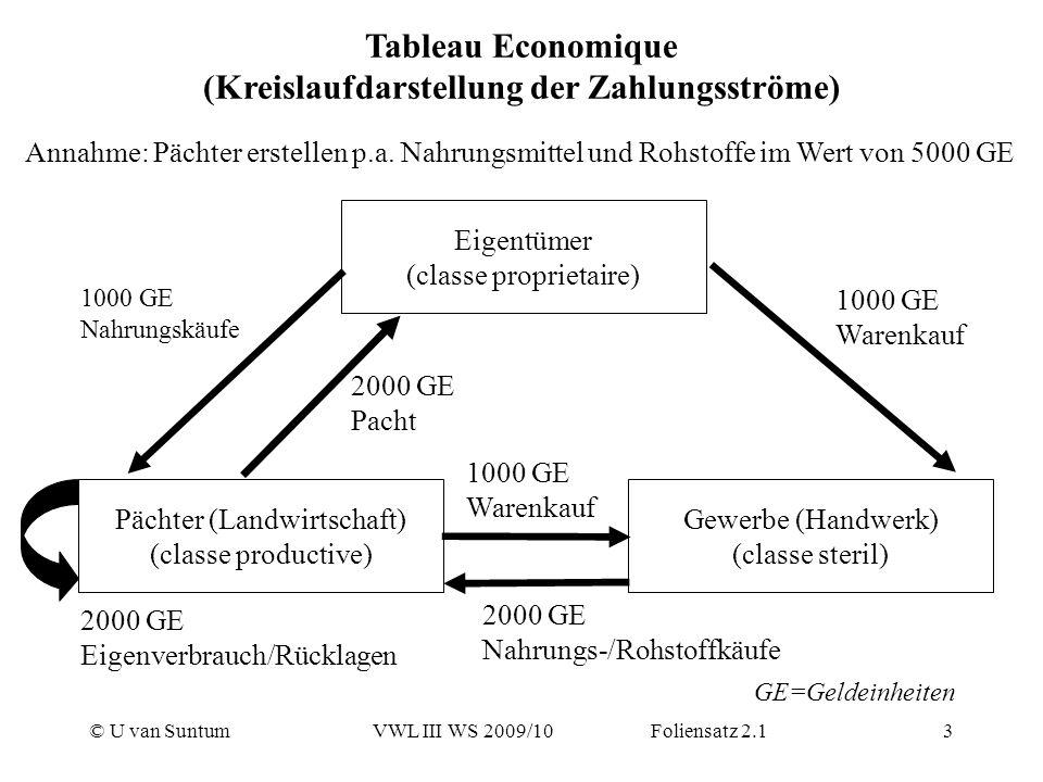 Tableau Economique (Kreislaufdarstellung der Zahlungsströme)