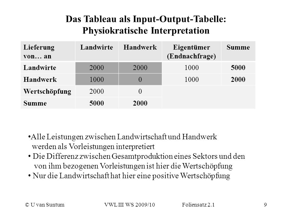 Das Tableau als Input-Output-Tabelle: Physiokratische Interpretation