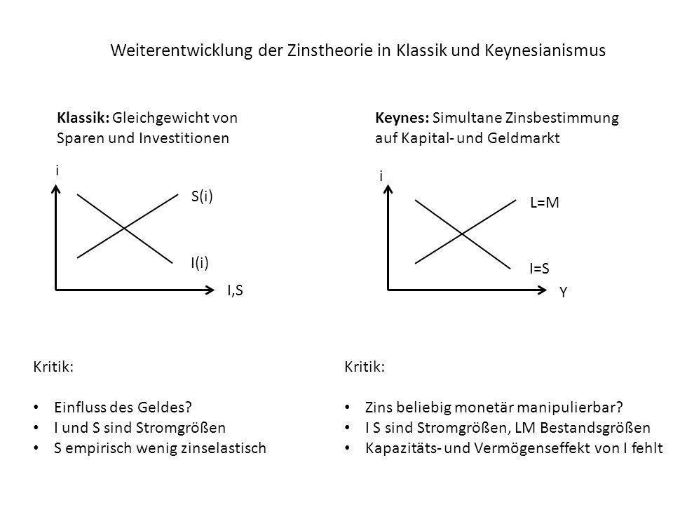 Weiterentwicklung der Zinstheorie in Klassik und Keynesianismus