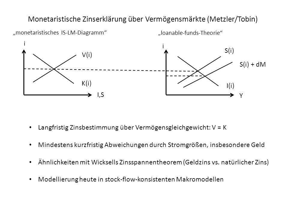Monetaristische Zinserklärung über Vermögensmärkte (Metzler/Tobin)