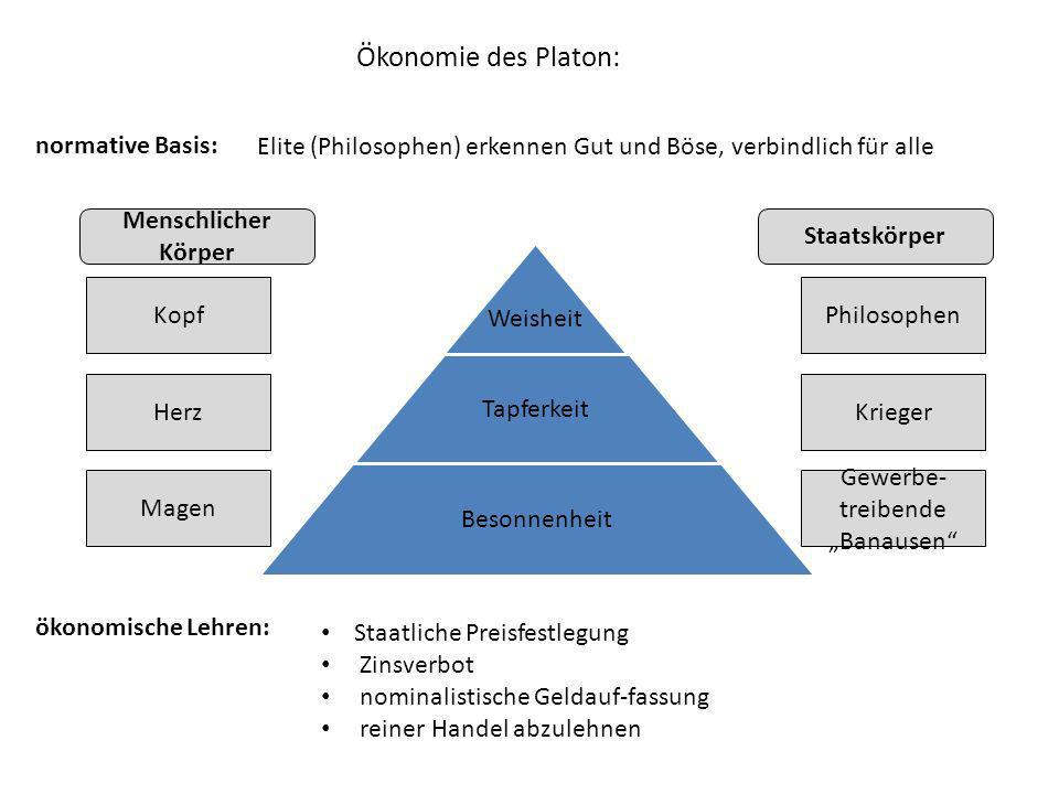 Ökonomie des Platon: normative Basis: ökonomische Lehren: