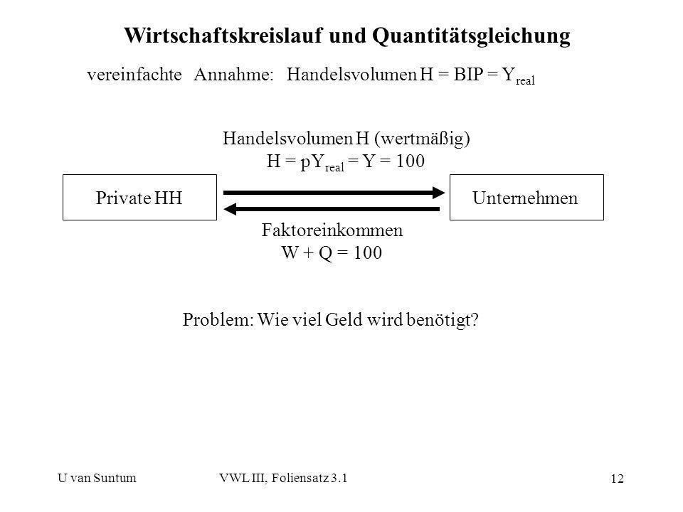 Wirtschaftskreislauf und Quantitätsgleichung