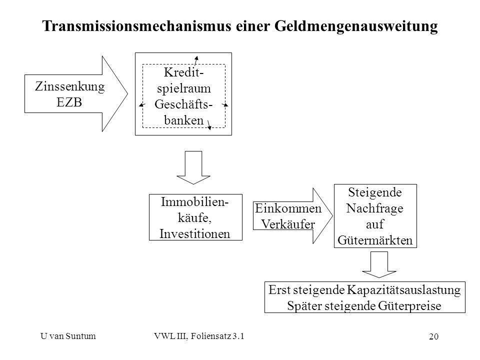 Transmissionsmechanismus einer Geldmengenausweitung