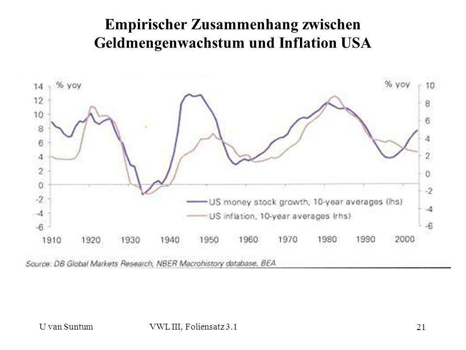 Empirischer Zusammenhang zwischen Geldmengenwachstum und Inflation USA