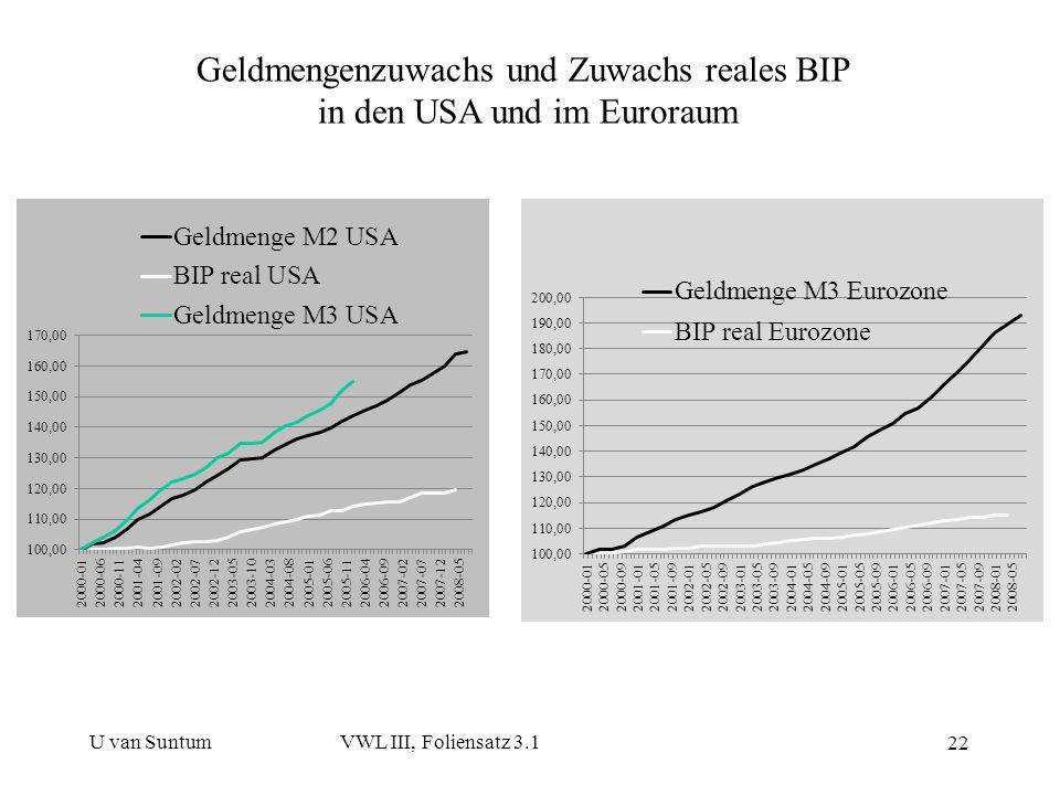 Geldmengenzuwachs und Zuwachs reales BIP in den USA und im Euroraum