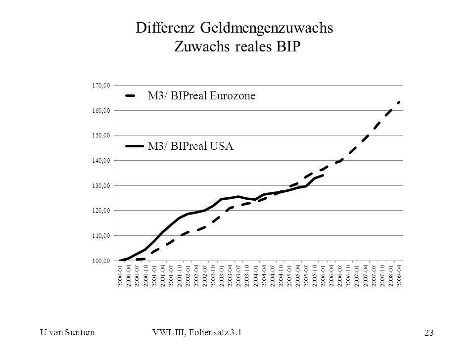 Differenz Geldmengenzuwachs