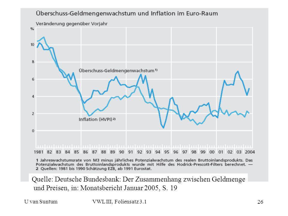 Quelle: Deutsche Bundesbank: Der Zusammenhang zwischen Geldmenge