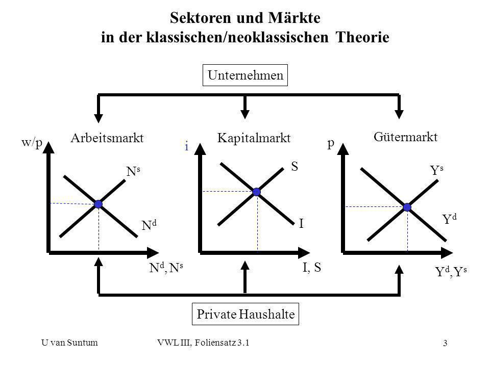 in der klassischen/neoklassischen Theorie