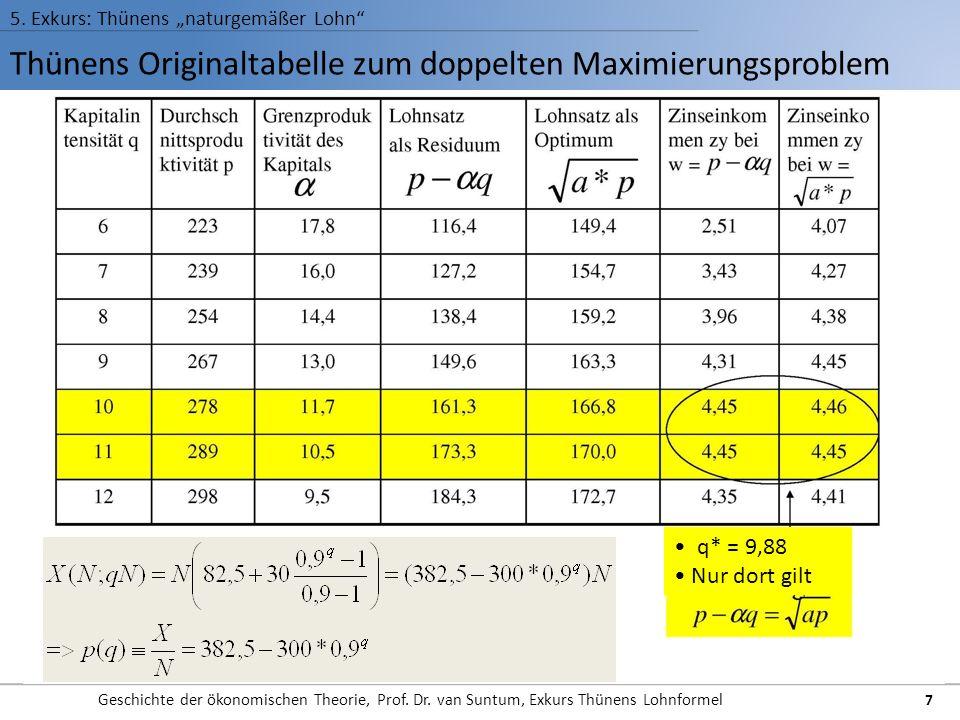 Thünens Originaltabelle zum doppelten Maximierungsproblem