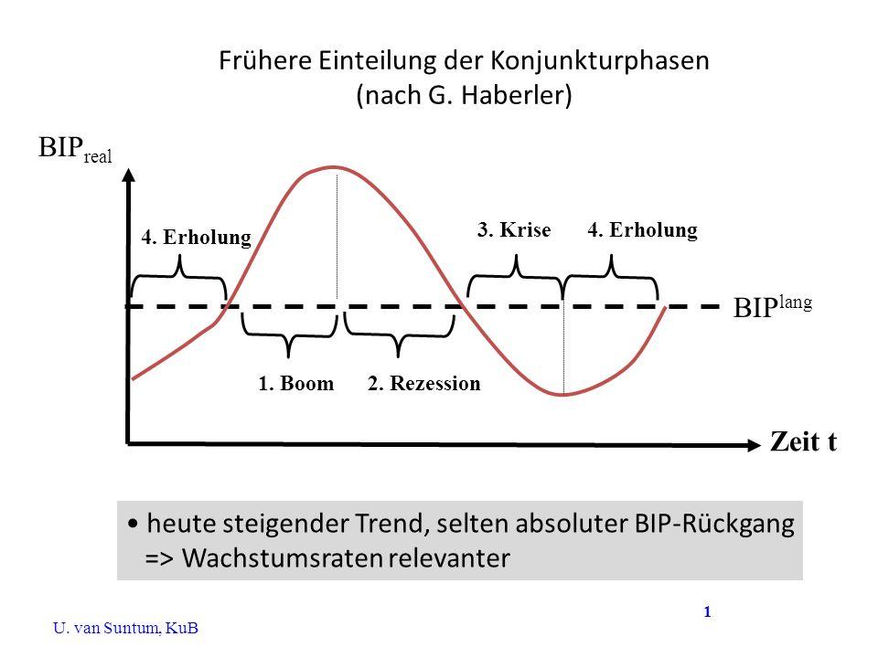 Frühere Einteilung der Konjunkturphasen