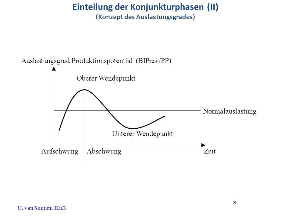 Einteilung der Konjunkturphasen (II) (Konzept des Auslastungsgrades)