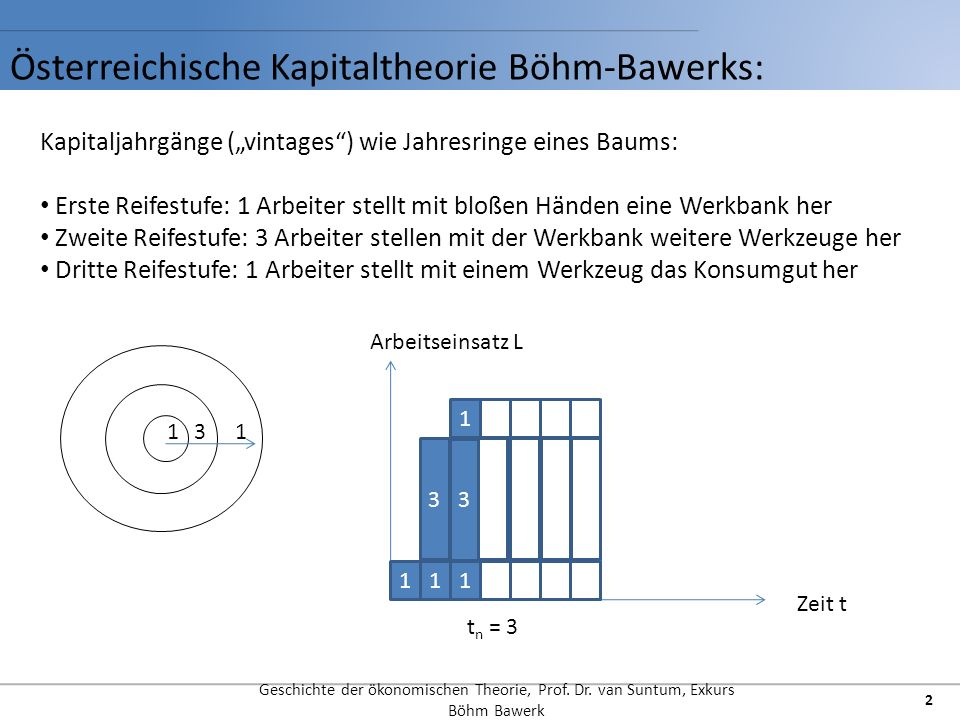 Österreichische Kapitaltheorie Böhm-Bawerks: