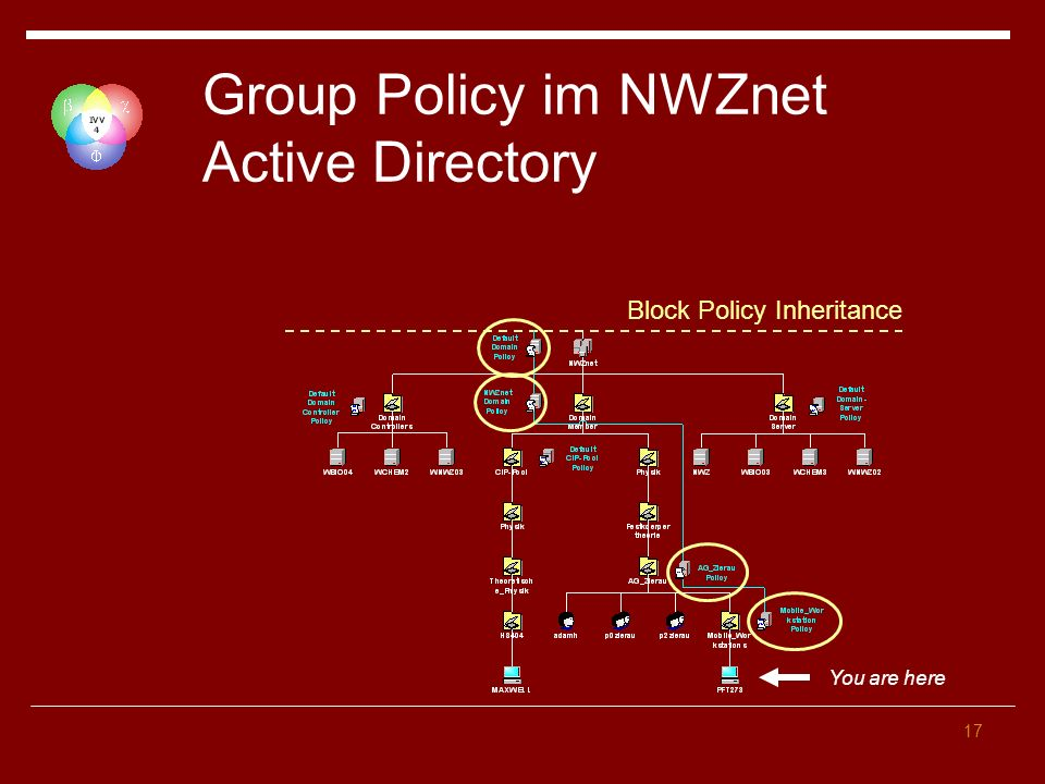 Group Policy im NWZnet Active Directory