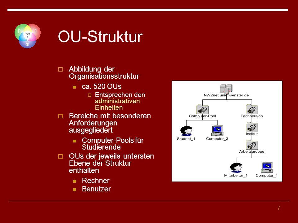 OU-Struktur Abbildung der Organisationsstruktur