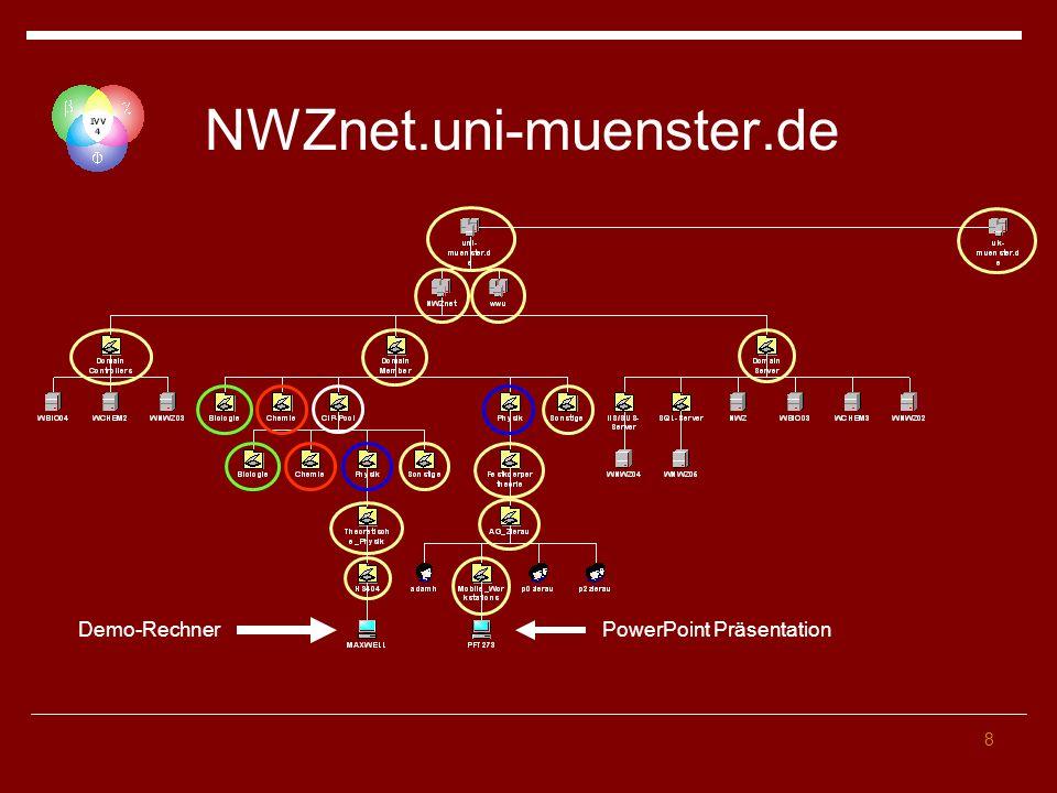 NWZnet.uni-muenster.de Demo-Rechner PowerPoint Präsentation
