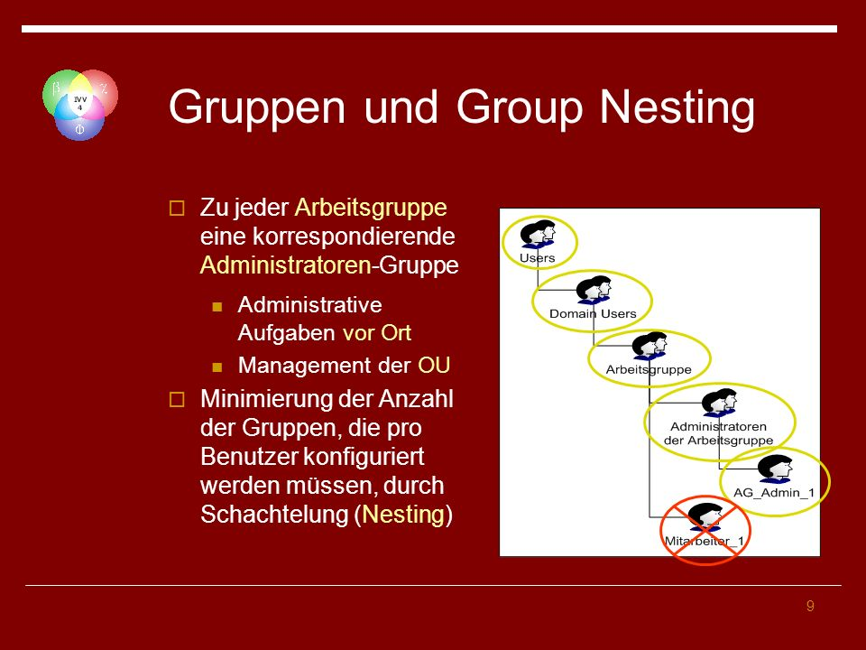 Gruppen und Group Nesting