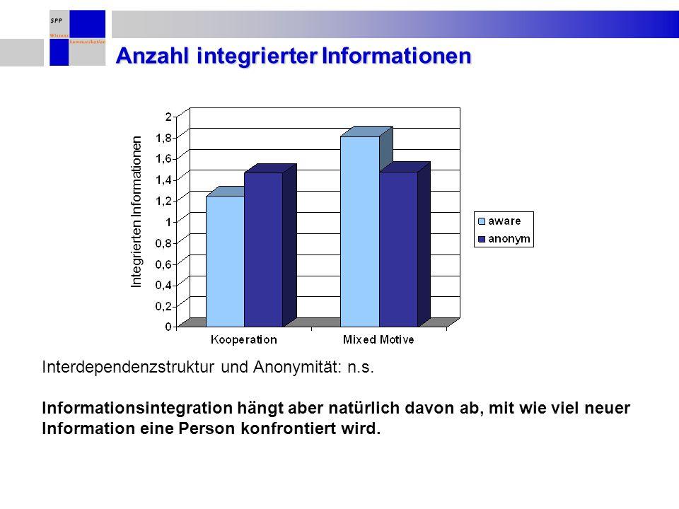 Anzahl integrierter Informationen