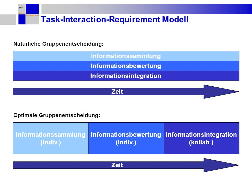 Task-Interaction-Requirement Modell