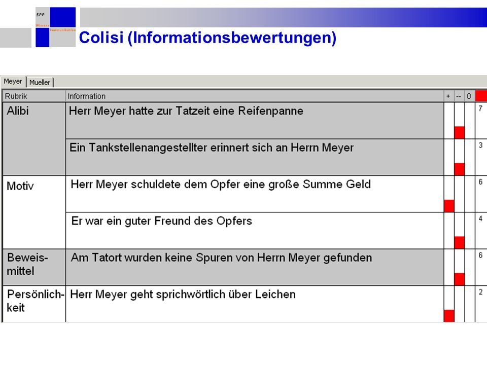 Colisi (Informationsbewertungen)