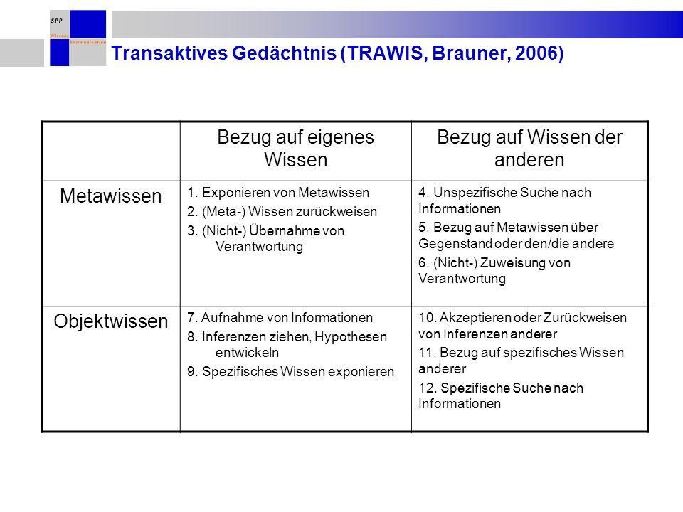 Transaktives Gedächtnis (TRAWIS, Brauner, 2006)