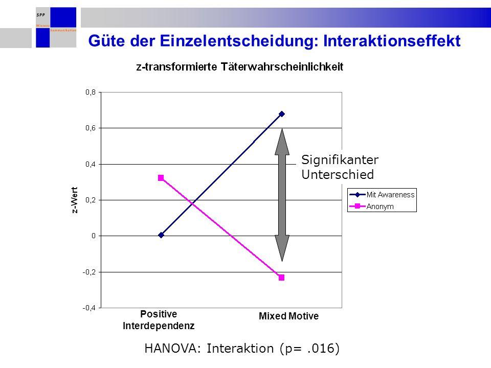 Positive Interdependenz