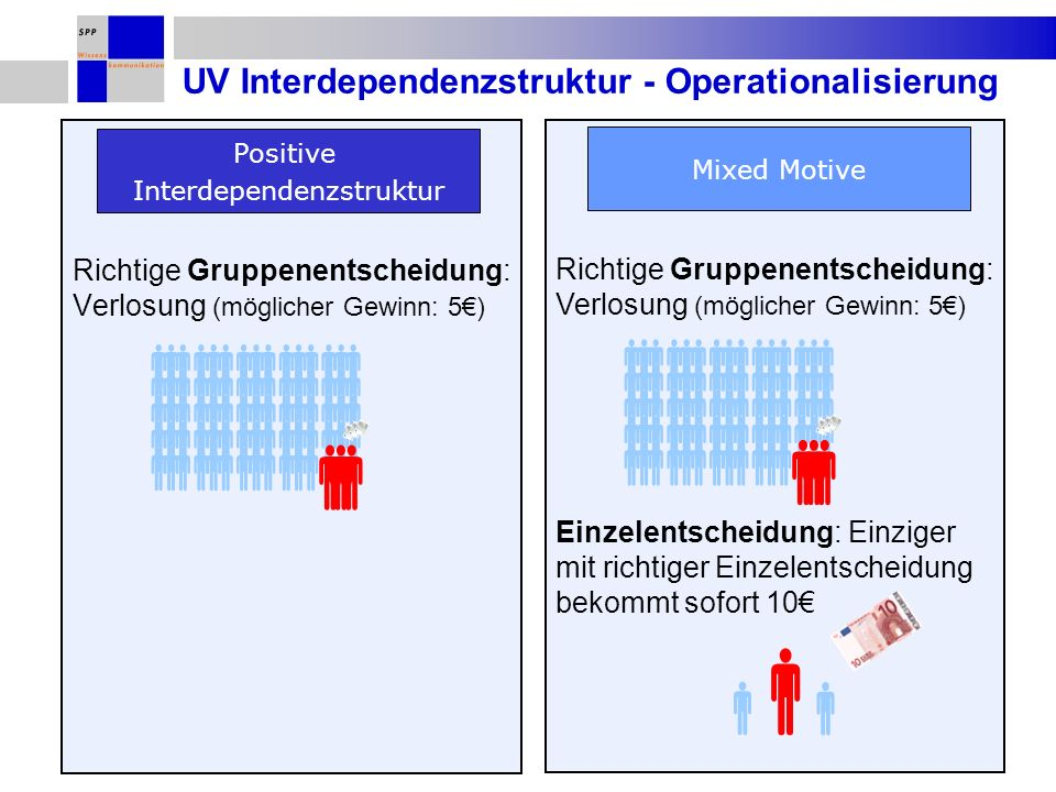 UV Interdependenzstruktur - Operationalisierung