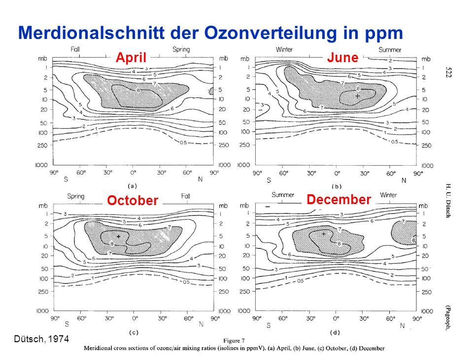 Merdionalschnitt der Ozonverteilung in ppm