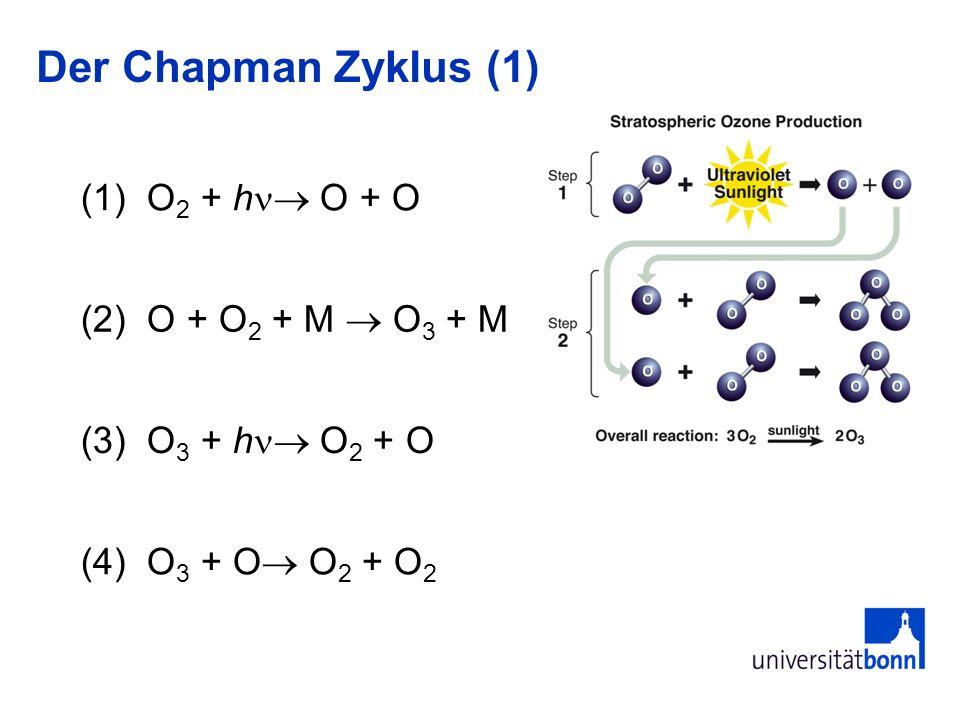 Der Chapman Zyklus (1) (1) O2 + h O + O (2) O + O2 + M  O3 + M