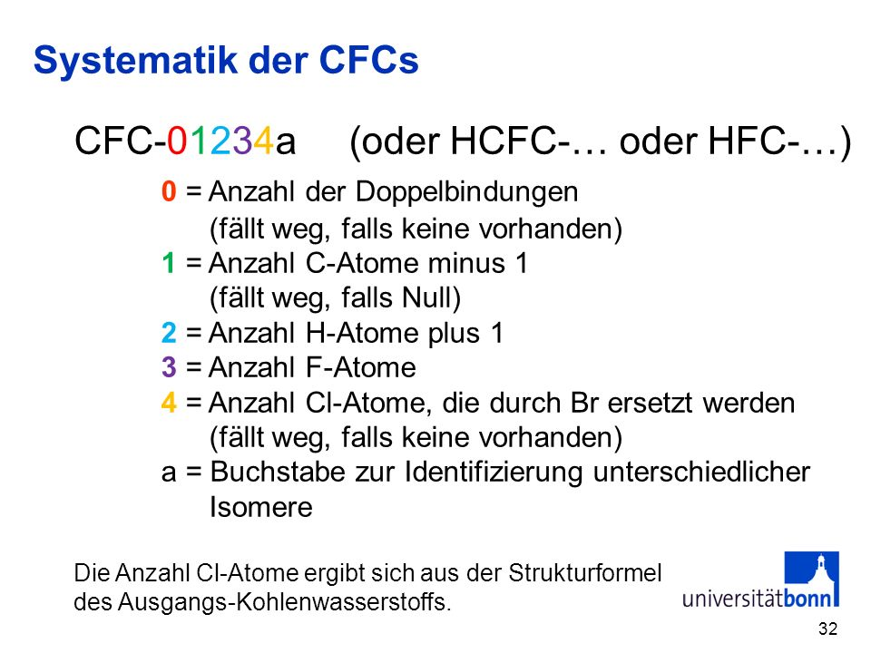 CFC-01234a (oder HCFC-… oder HFC-…) 0 = Anzahl der Doppelbindungen