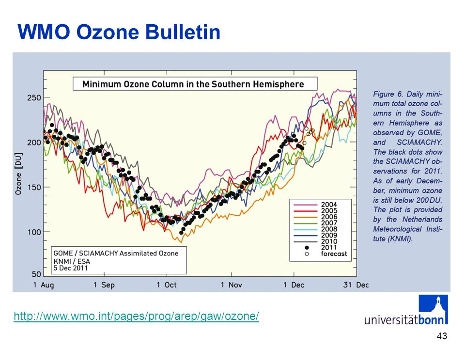 WMO Ozone Bulletin http://www.wmo.int/pages/prog/arep/gaw/ozone/