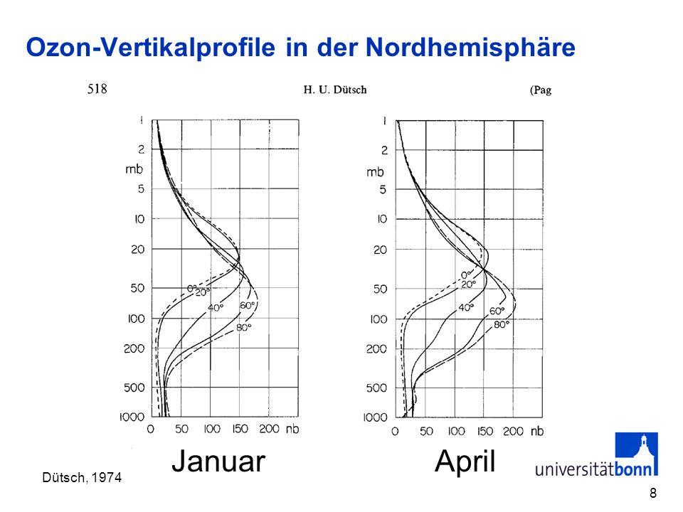 Ozon-Vertikalprofile in der Nordhemisphäre