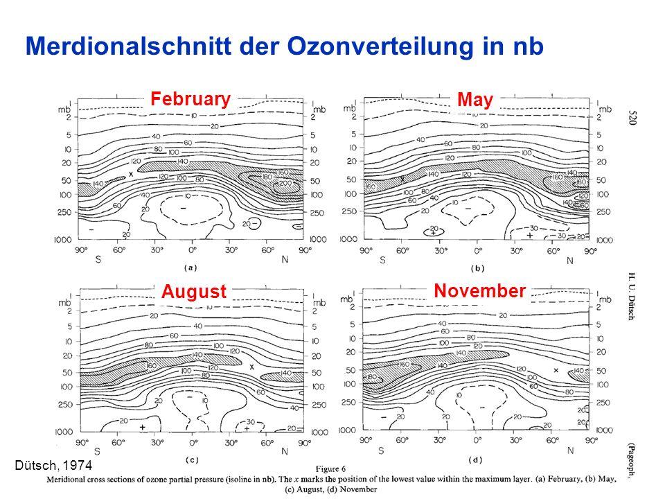 Merdionalschnitt der Ozonverteilung in nb