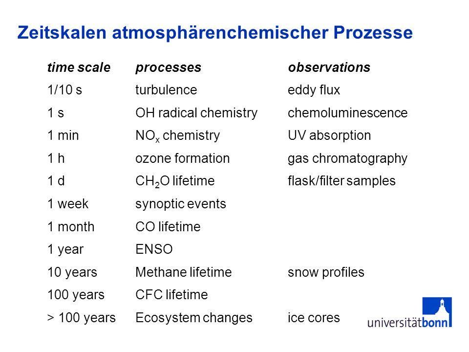 Zeitskalen atmosphärenchemischer Prozesse