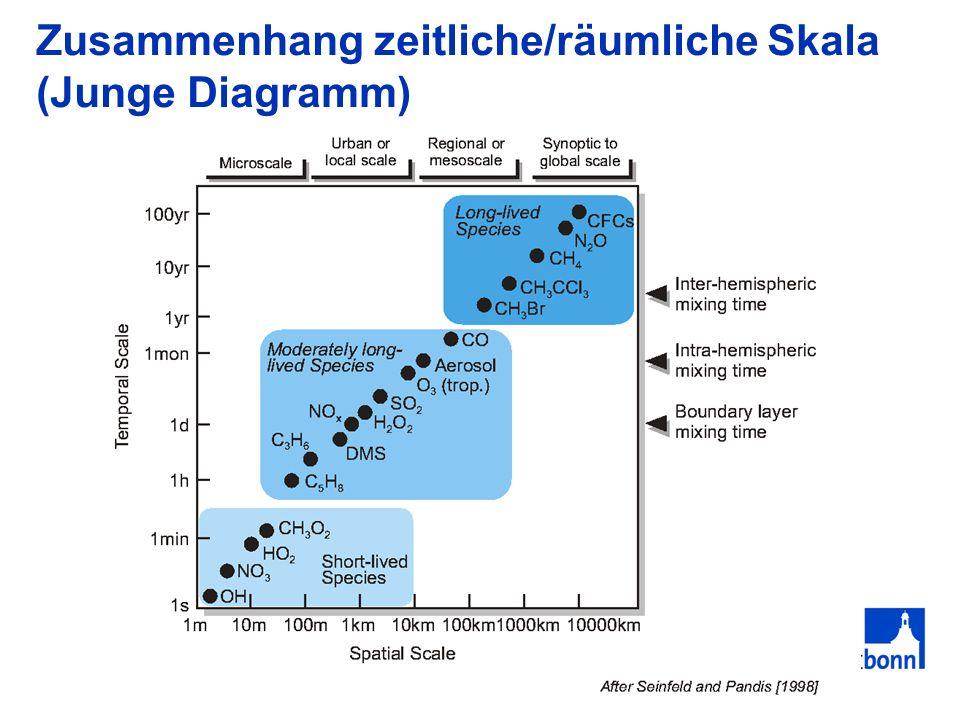 Zusammenhang zeitliche/räumliche Skala (Junge Diagramm)