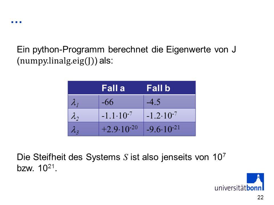 … Ein python-Programm berechnet die Eigenwerte von J (numpy.linalg.eig(J)) als: Fall a. Fall b. 1.