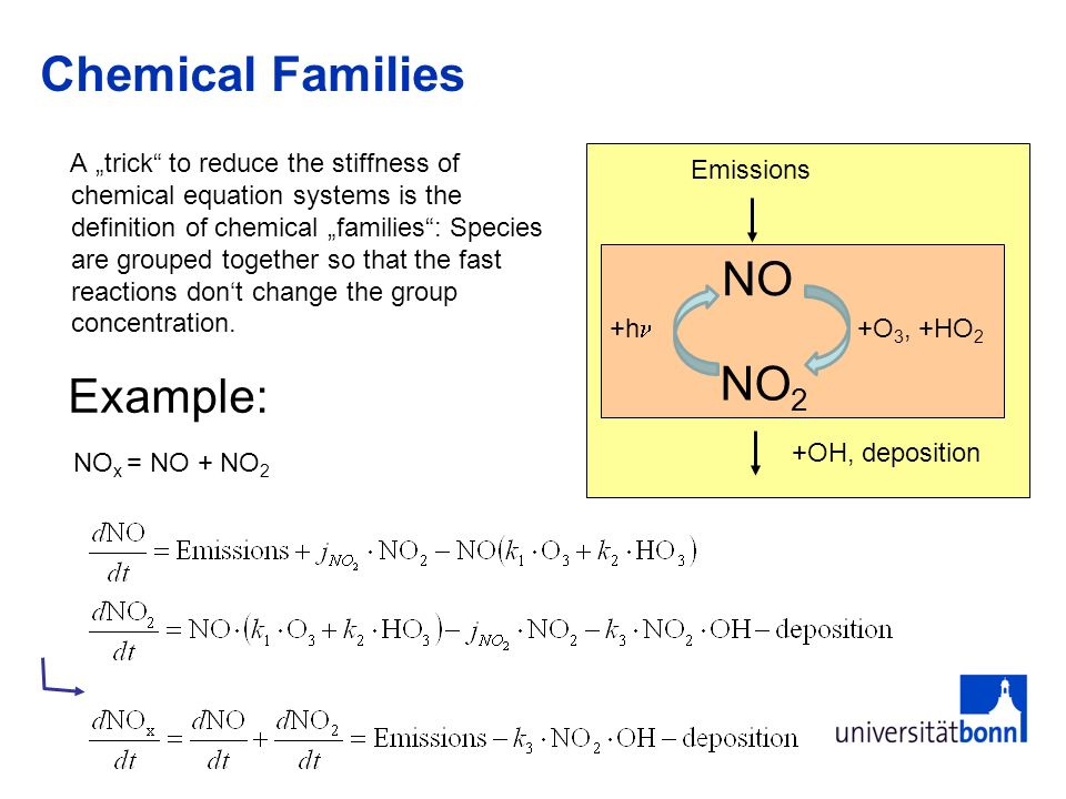 Chemical Families NO NO2 Example: