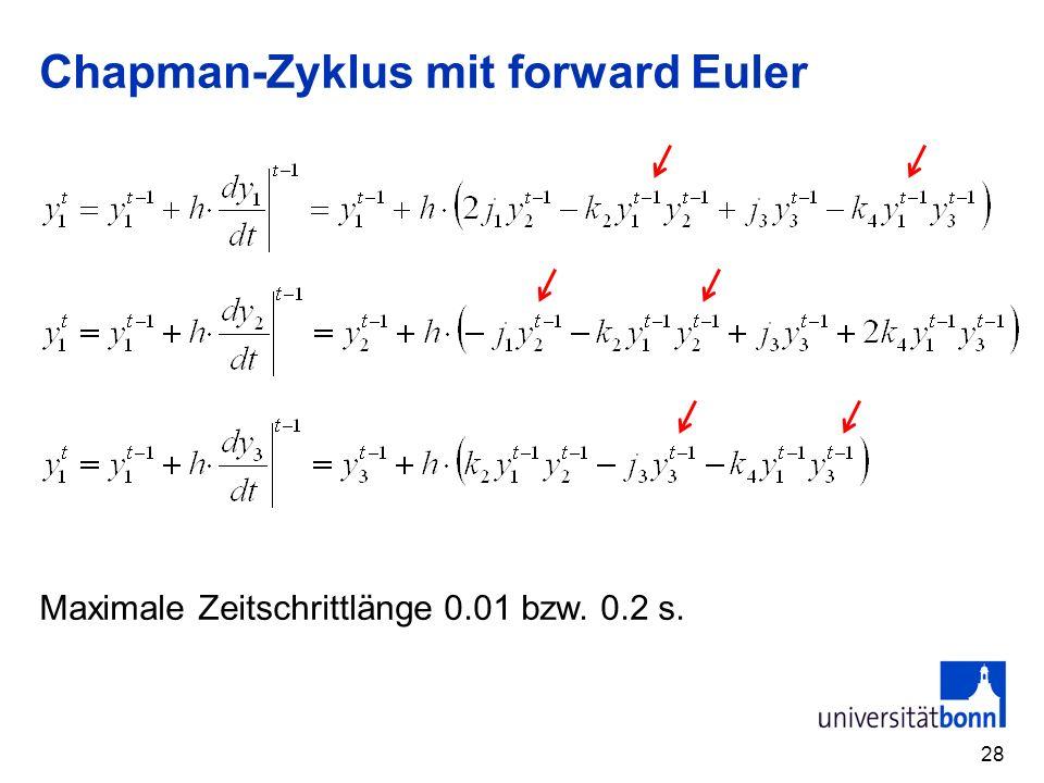 Chapman-Zyklus mit forward Euler