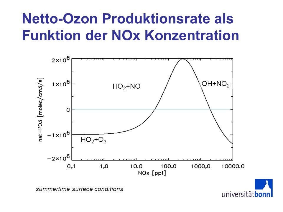 Netto-Ozon Produktionsrate als Funktion der NOx Konzentration