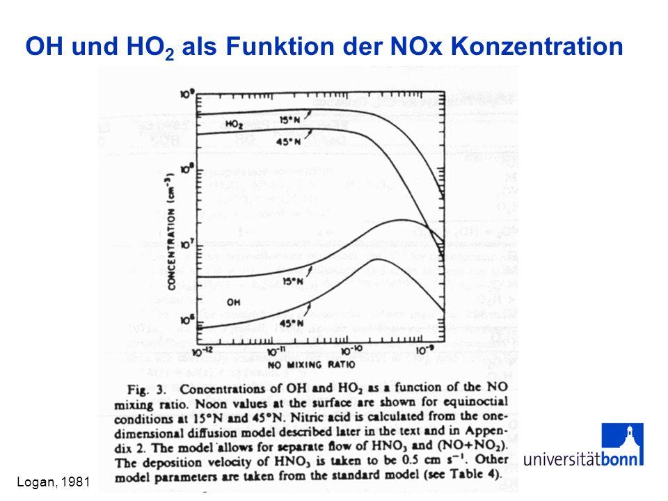 OH und HO2 als Funktion der NOx Konzentration