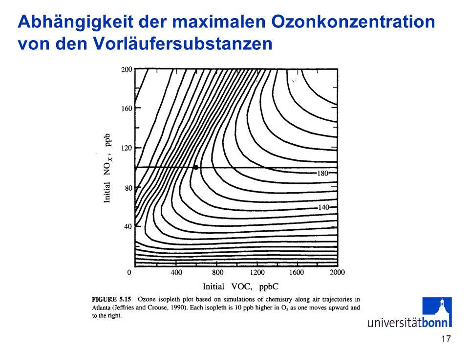 Abhängigkeit der maximalen Ozonkonzentration von den Vorläufersubstanzen