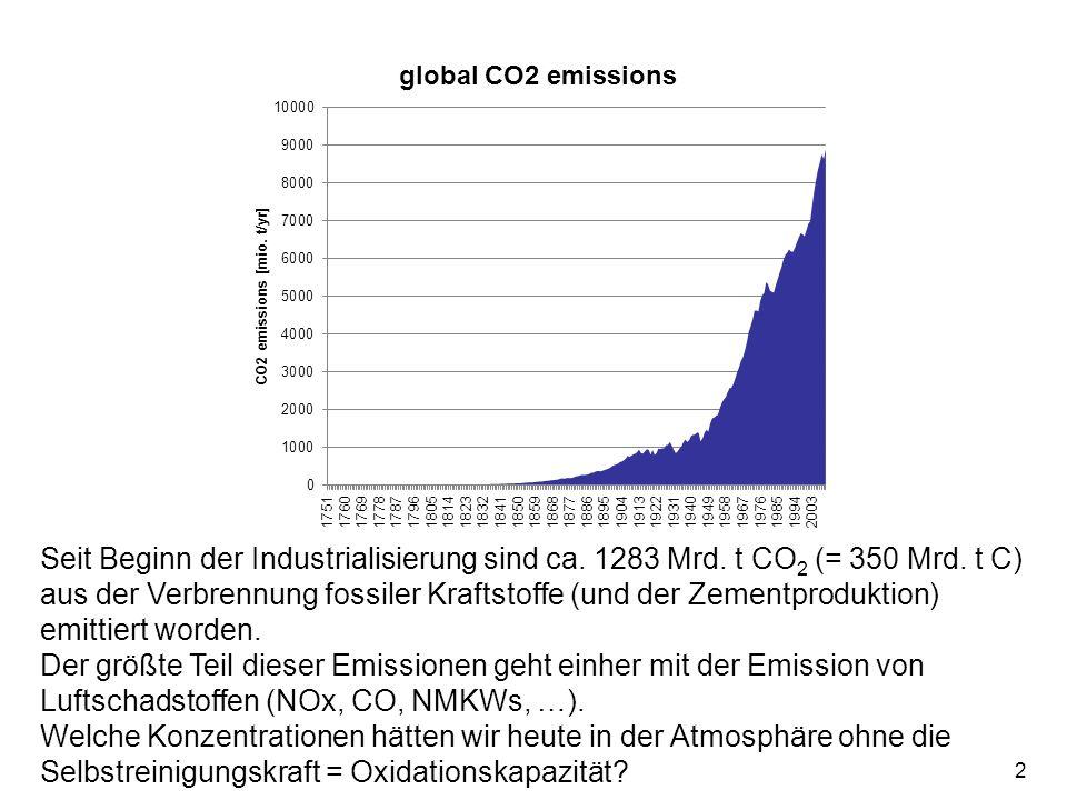 Seit Beginn der Industrialisierung sind ca. 1283 Mrd. t CO2 (= 350 Mrd