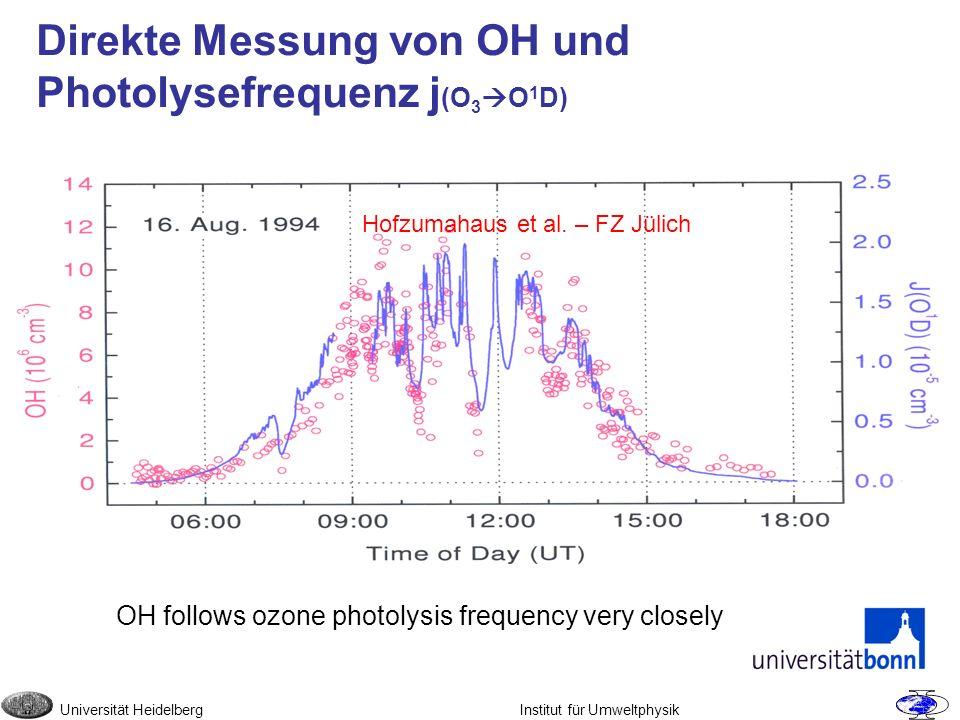 Direkte Messung von OH und Photolysefrequenz j(O3O1D)