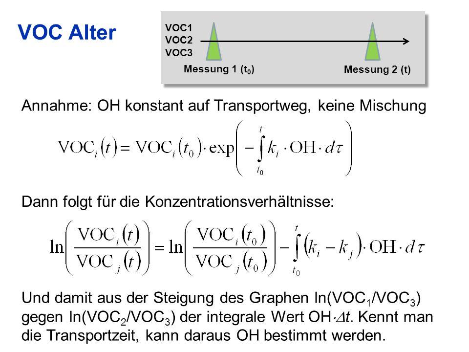 VOC Alter Annahme: OH konstant auf Transportweg, keine Mischung