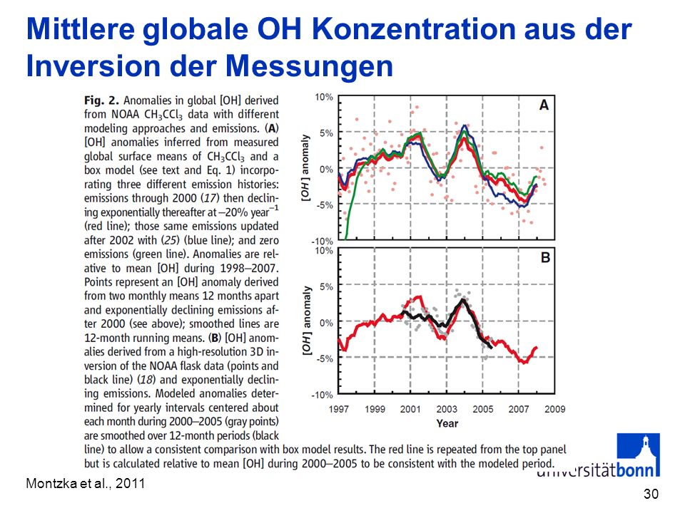 Mittlere globale OH Konzentration aus der Inversion der Messungen