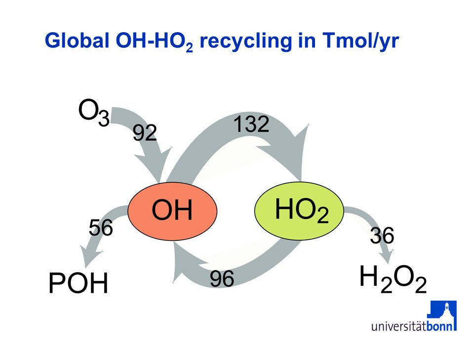 Global OH-HO2 recycling in Tmol/yr