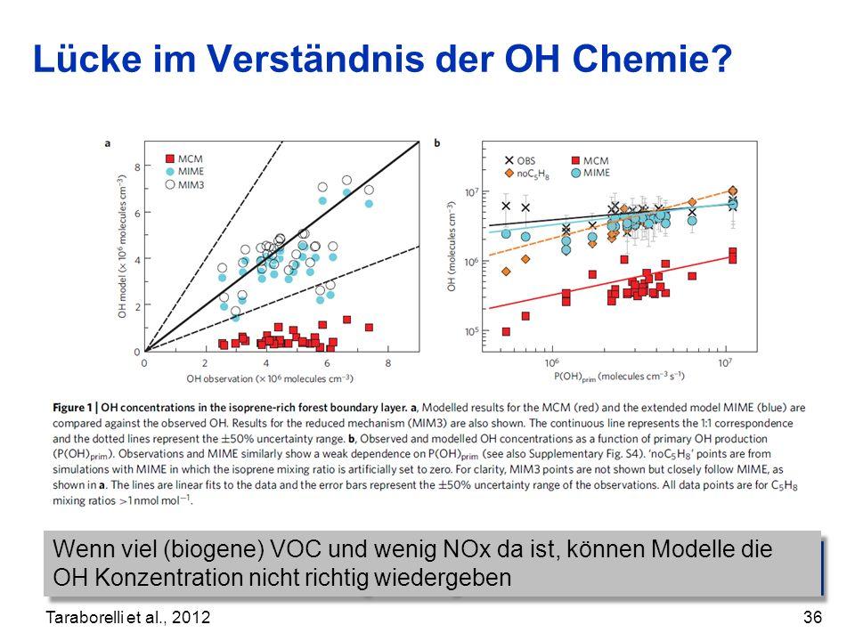 Lücke im Verständnis der OH Chemie